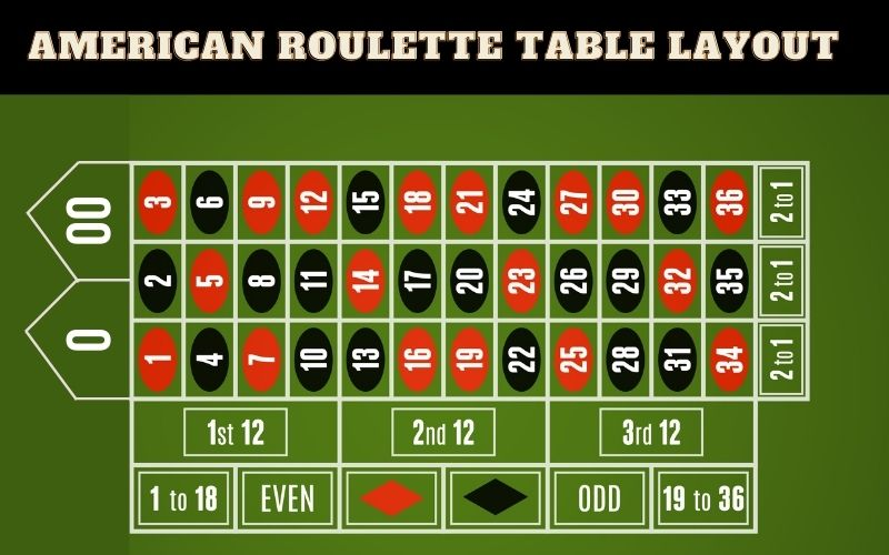 How to Read an American Roulette Table