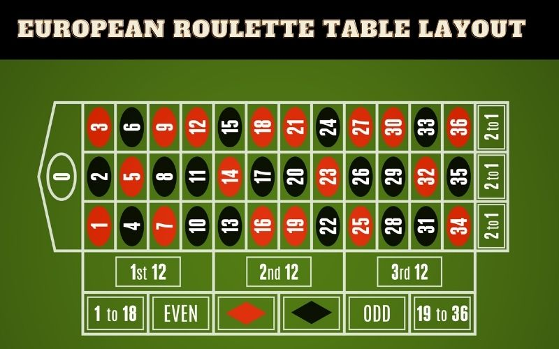How to Read an European Roulette Table
