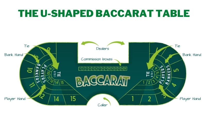Baccarat table betting positions